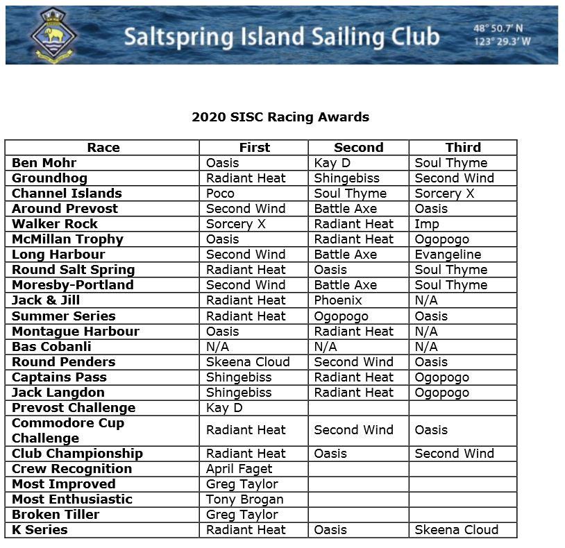 2020-sisc-racing-awards